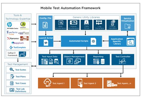 mobile test mobile application functional testing mobile test
