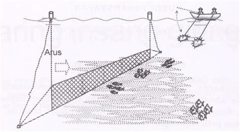 Tanpa Kawat Pantai 4 Mengenal Jaring Ingsang Giring Perikanan