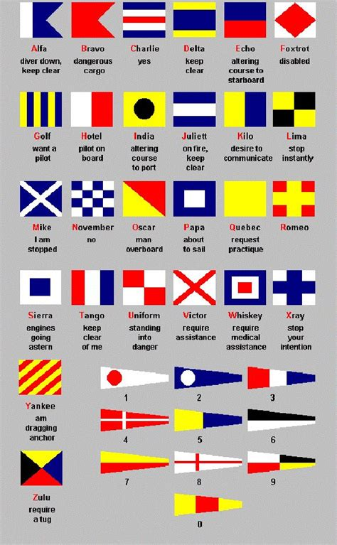 layout man meaning international maritime signal flags all things nautical
