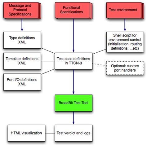 system architecture diagram tool architecture diagram for project choice image how to