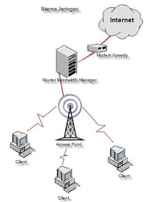 membuat jaringan wifi speedy awal perubahan besar cara mengamankan wireless access point
