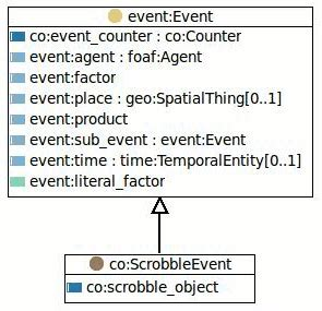 event concept template the counter ontology specification