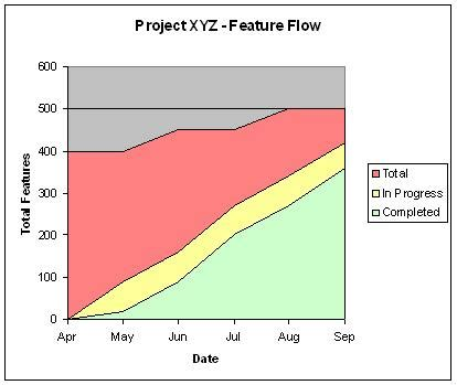 cumulative flow diagram excel cumulative flow diagram in excel images how to guide and