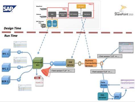 xslt string pattern architecture pattern xml funneling of complex sap