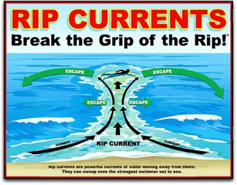 rip diagram beaches in san francisco safety tips on rip currents