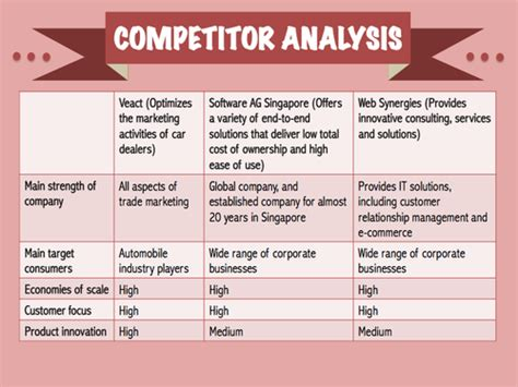 Library As Publisher Handout 5 Template Questionnaire Question Matrix Template Chart Handout Competitive Analysis Template Ux