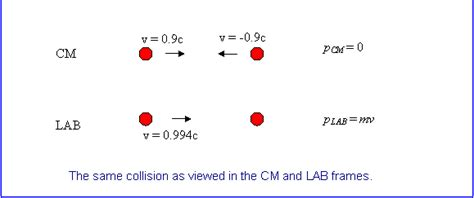 Rest Mass Of Proton by Particle Creation