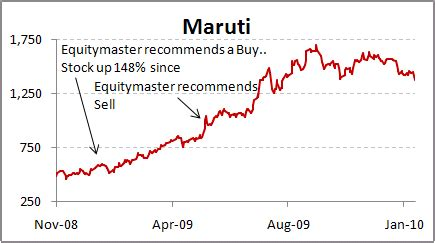 product cycle of maruti suzuki equitymaster stockselect