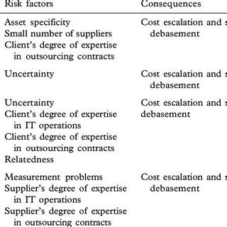 outsourcing risk assessment template outsourcing risk assessment template images free