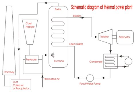 layout of thermal power plant diagram thermal power generation plant or thermal power station
