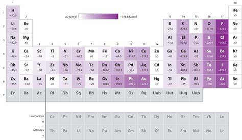 Electron Affinity Periodic Table by The Periodic Table And Periodic Trends