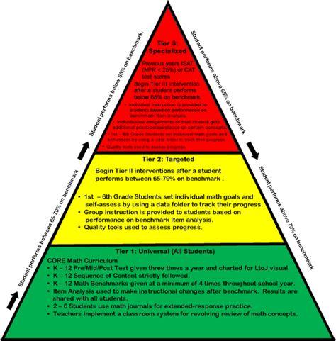 the last song book report the last song book report rti pyramid template rti pyramid