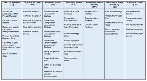 prince2 benefits realisation plan template choice image