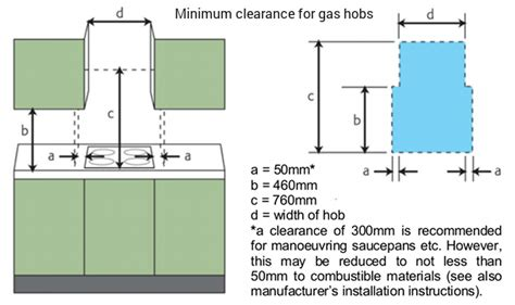 induction hob clearance regulations induction hob clearance height 28 images induction hob clearance regulations 28 images