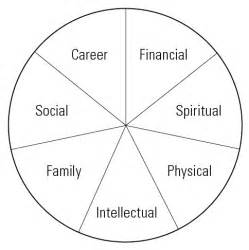 zig ziglar s wheel of life chris locurto