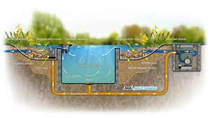 How To Build A Small Backyard Waterfall How Swimponds Work A G A Natural Swim Pond Company