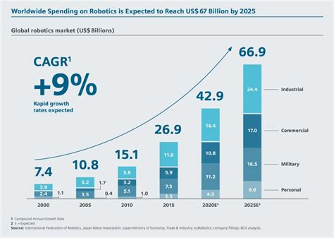 cleaning robot market estimated high sales by 2016 2024 qwtj live autonomous systems facts and forecasts digitalization