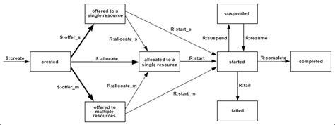 workflow patterns workflow patterns patterns resource