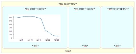 grid layout d3 d3 js tips and tricks how does bootstrap s grid layout work