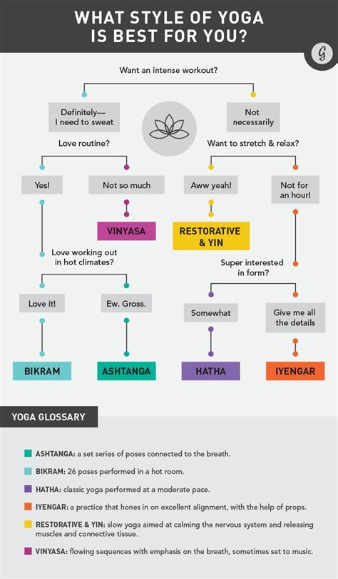 Types Of Detox Breathing by 25 Best Ideas About Poses Chart On
