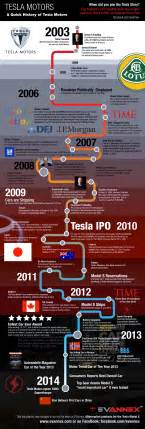 Tesla Electric Car Facts Tesla Motors History Infographic