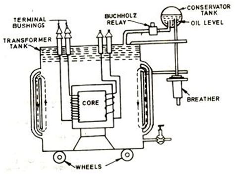construction of a transformer electrical engineering