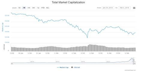 bitconnect dropping bitcoin drops below 8k as crypto market recovery falters