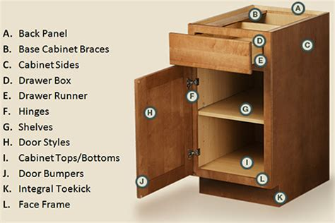 Kitchen Cabinets Parts Kitchen Cabinet Parts Anatomy Of Kitchen Furniture Names