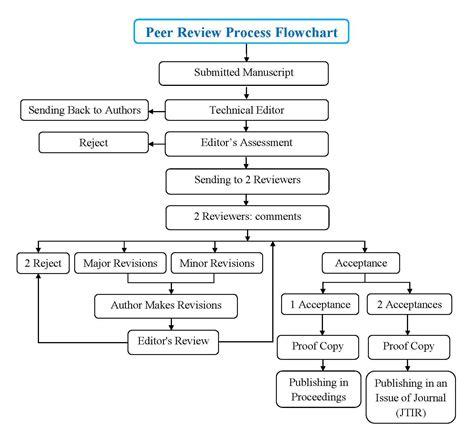 Flowchart Of Paper Process - flowchart of paper process 28 images paper process