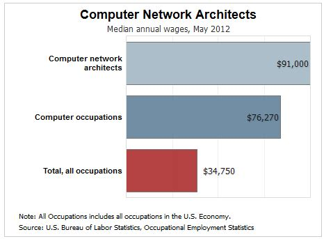 Computer Network Architect by Quot The Cloud Quot As A Career Is It More Than Just A Buzzword