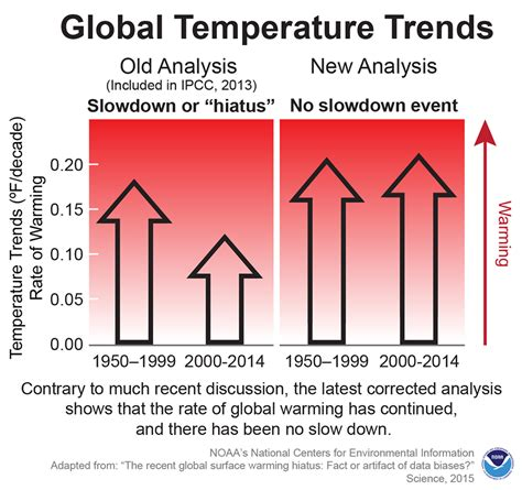 science publishes new noaa analysis data show no recent