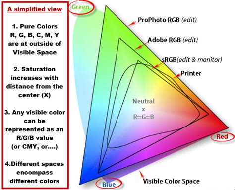 color space color spaces what are they why care photography