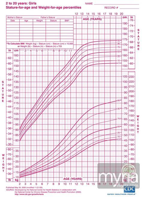 articulos pediatria 2015 crecimiento y desarrollo curvas de crecimiento 191 percentiles 191 qu 233 es eso