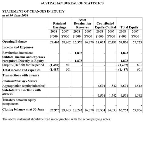 statistical section of cafr 1001 0 australian bureau of statistics annual report