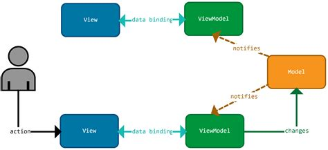 javascript viewmodel pattern javascript docdoku