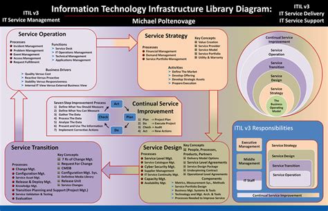 itil diagram itil v3 diagram by michael poltenovage itil