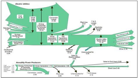electrical flow diagram electricity sankey diagrams