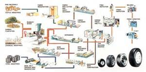 Car Tyres Manufacturing Process 3 Secrets To Uncovering Business Areas Gtm360