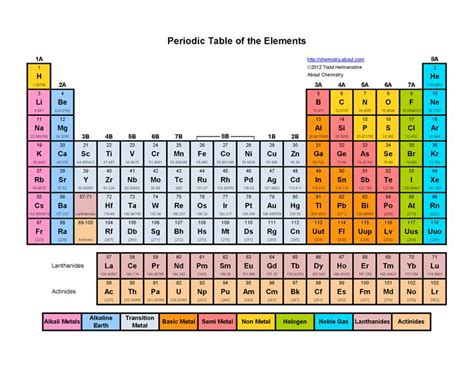 printable color periodic table of the elements chemistry