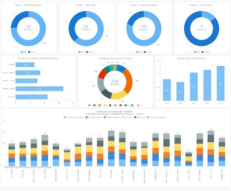 dashboard layout js interactive hr dashboard sle created with anychart js