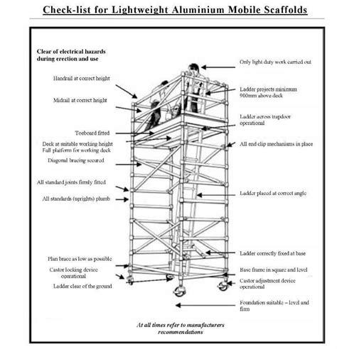 small boat safety requirements qld scaffolding safely plan your work and think ahead mr