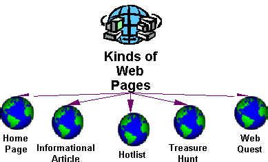 design option meaning web authoring for teachers page content