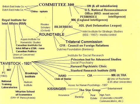 American Power And World Order nwo diagram flowchart 911newworldorderfiles
