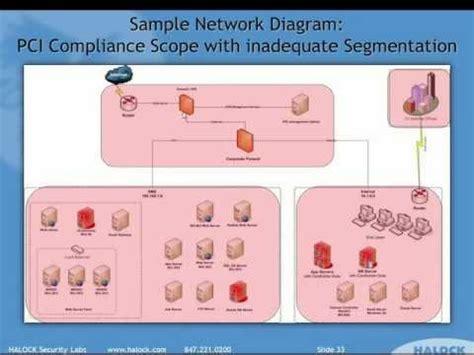 Pci Network Segmentation Diagram