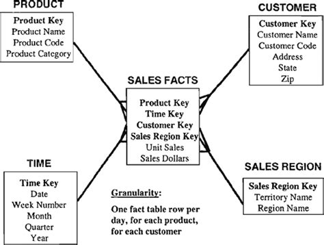 aggregate tables in data warehouse exles aggregate fact tables data warehousing fundamentals a