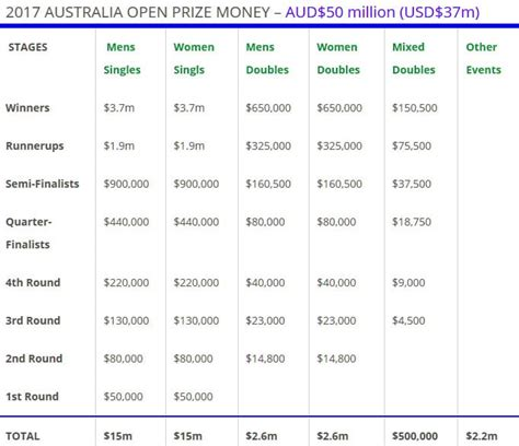 Australian Open Winning Prize Money - how to watch australian open online from anywhere