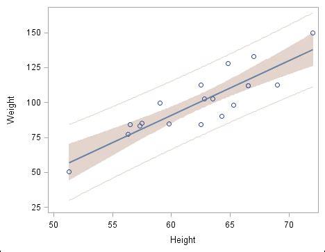 design expert overlay plot exle add a regression overlay and set plot properties