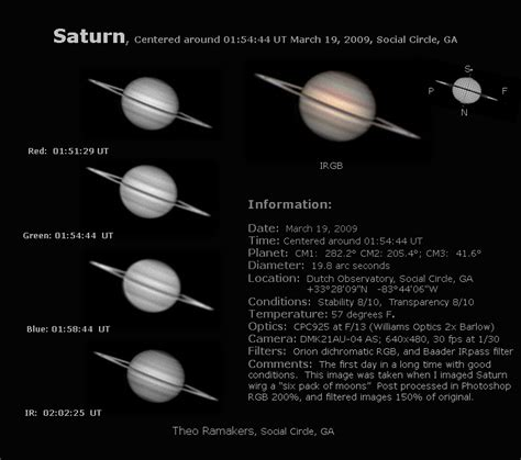 Teh Pucuk Satuan by Saturn And Six Of Its Moons