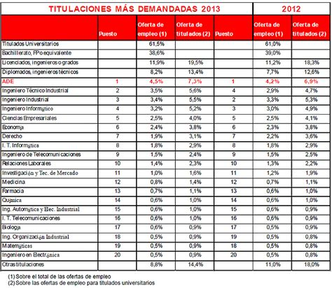 carrera de derecho salidas las carreras con mejores salidas laborales de 2014