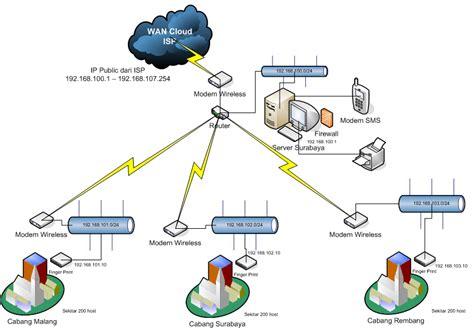 membuat jaringan wifi jarak 3 km syifa rahmani jaringan wan